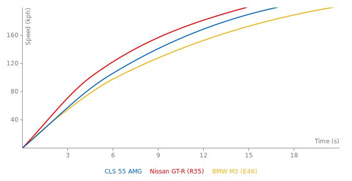 Mercedes-Benz CLS 55 AMG acceleration graph