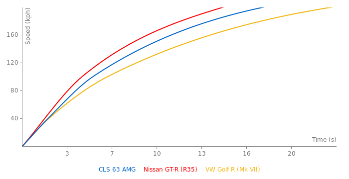 Mercedes-Benz CLS 63 AMG acceleration graph