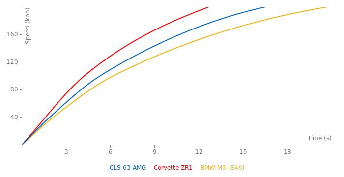 Mercedes-Benz CLS 63 AMG acceleration graph