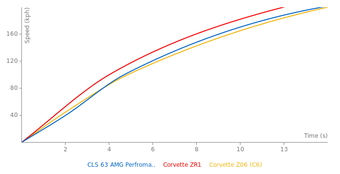 Mercedes-Benz CLS 63 AMG Perfromance Package acceleration graph