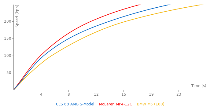 Mercedes-Benz CLS 63 AMG S-Model acceleration graph