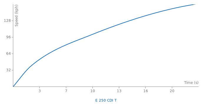 Mercedes-Benz E 250 CDI T acceleration graph