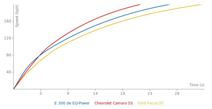 Mercedes-Benz E 300 de EQ-Power acceleration graph