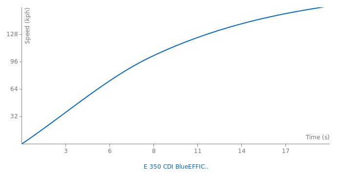 Mercedes-Benz E 350 CDI BlueEFFICIENCY acceleration graph
