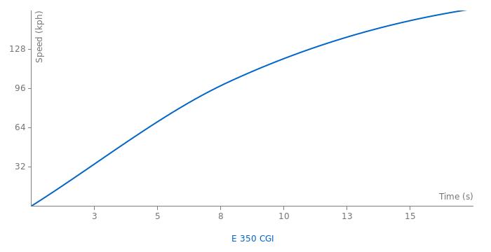 Mercedes-Benz E 350 CGI acceleration graph