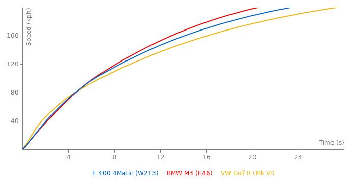 Mercedes-Benz E 400 4Matic acceleration graph