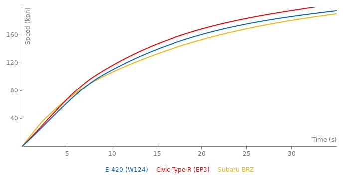 Mercedes-Benz E 420 acceleration graph