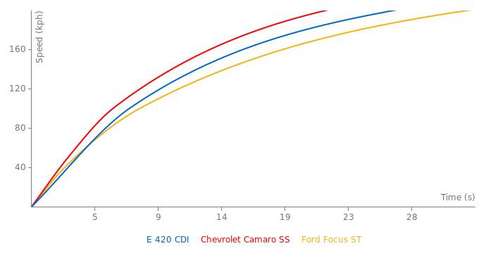 Mercedes-Benz E 420 CDI acceleration graph