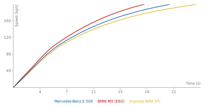 Mercedes-Benz E 500 acceleration graph