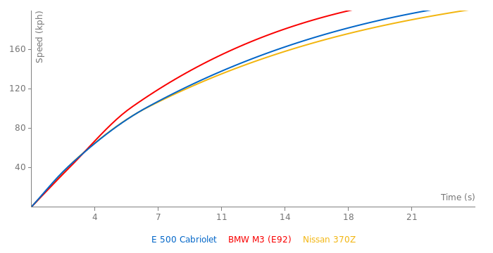 Mercedes-Benz E 500 Cabriolet acceleration graph