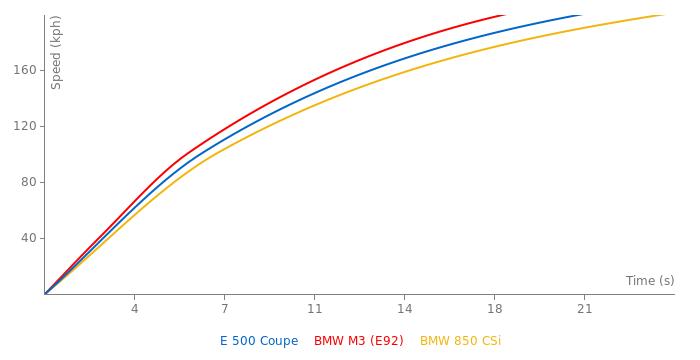 Mercedes-Benz E 500 Coupe acceleration graph