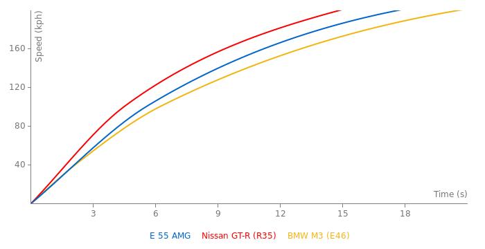 Mercedes-Benz E 55 AMG acceleration graph