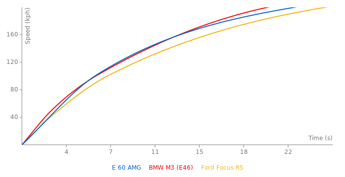 Mercedes-Benz E 60 AMG acceleration graph