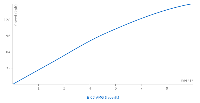 Mercedes-Benz E 63 AMG acceleration graph