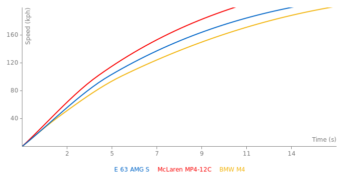 Mercedes-Benz E 63 AMG S acceleration graph