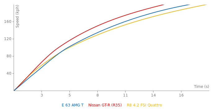 Mercedes-Benz E 63 AMG T acceleration graph