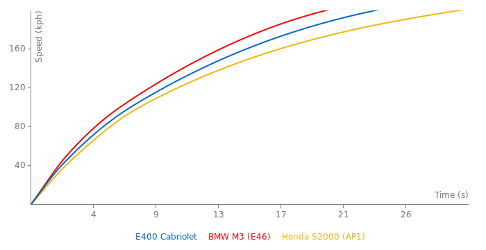 Mercedes-Benz E400 Cabriolet acceleration graph