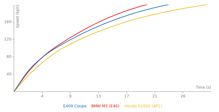 Mercedes-Benz E400 Coupe acceleration graph