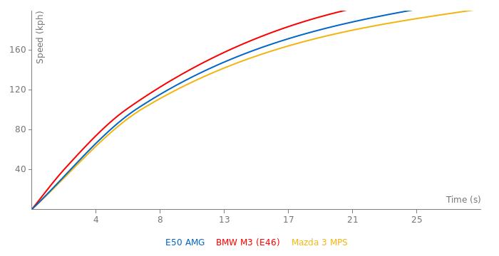 Mercedes-Benz E50 AMG acceleration graph
