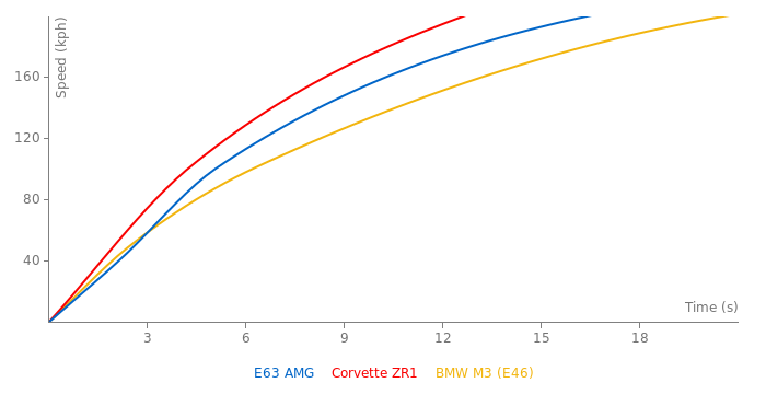 Mercedes-Benz E63 AMG acceleration graph