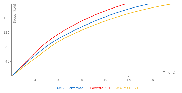 Mercedes-Benz E63 AMG T Performance Pack acceleration graph