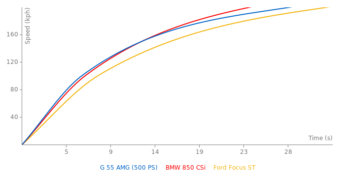 Mercedes-Benz G 55 AMG acceleration graph