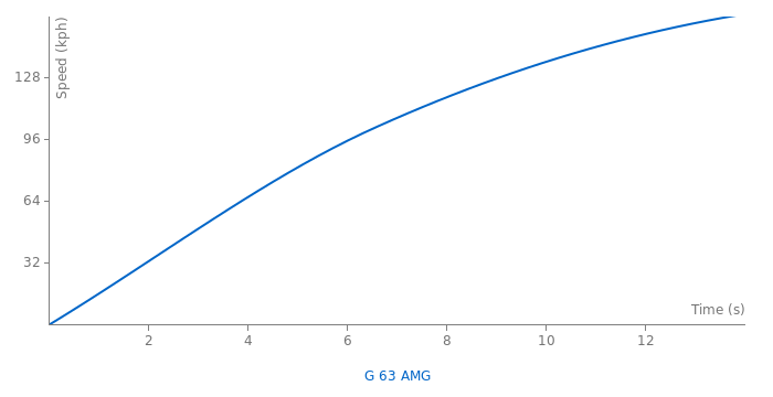 Mercedes-Benz G 63 AMG acceleration graph