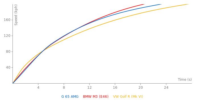 Mercedes-Benz G 65 AMG acceleration graph