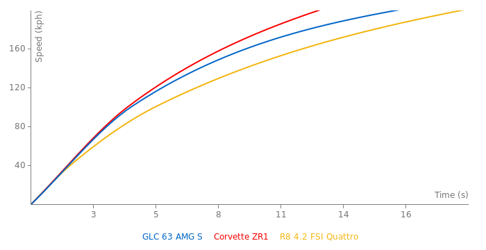 Mercedes-Benz GLC 63 AMG S acceleration graph