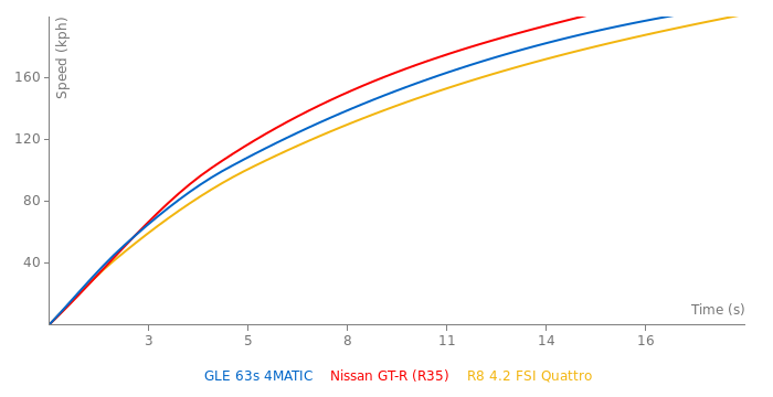 Mercedes-Benz GLE 63s 4MATIC acceleration graph