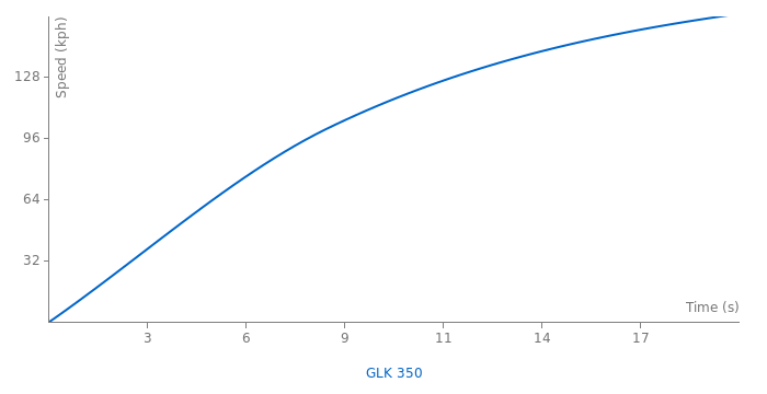 Mercedes-Benz GLK 350 acceleration graph