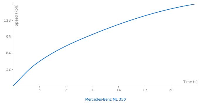Mercedes-Benz ML 350 acceleration graph