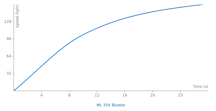 Mercedes-Benz ML 350 Bluetec acceleration graph