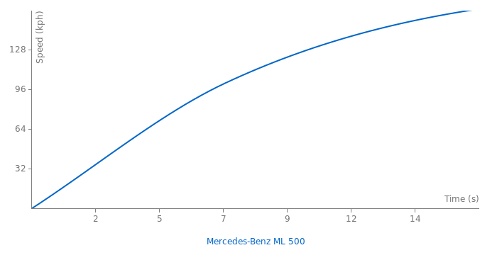Mercedes-Benz ML 500 acceleration graph