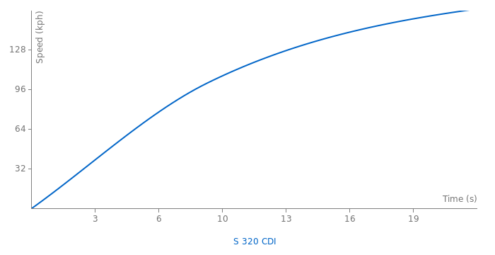 Mercedes-Benz S 320 CDI acceleration graph