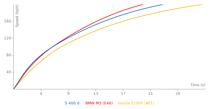 Mercedes-Benz S 400 d  acceleration graph