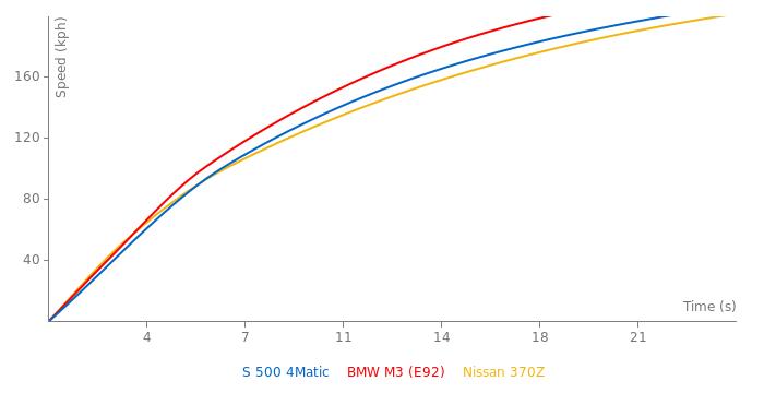 Mercedes-Benz S 500 4Matic acceleration graph