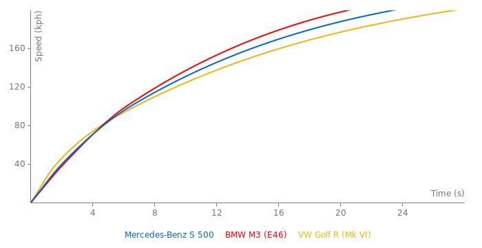 Mercedes-Benz S 500 acceleration graph