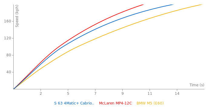 Mercedes-Benz S 63 4Matic+ Cabriolet acceleration graph