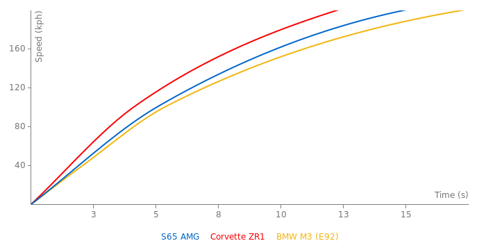 Mercedes-Benz S65 AMG acceleration graph