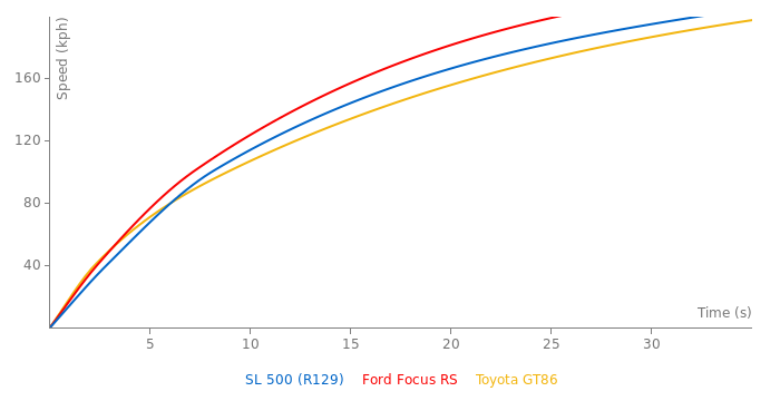 Mercedes-Benz SL 500 acceleration graph