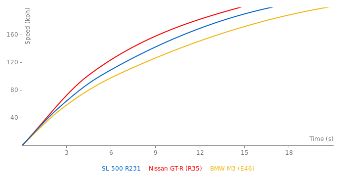 Mercedes-Benz SL 500 R231 acceleration graph