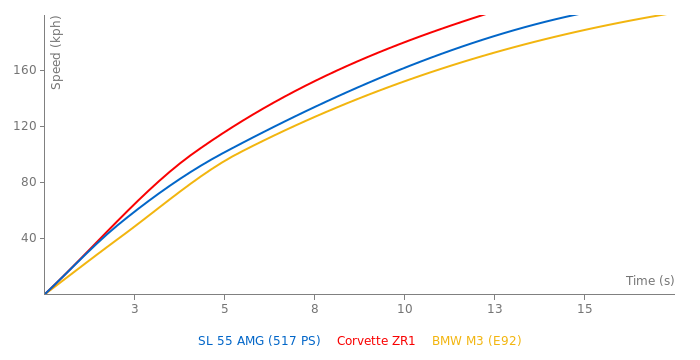 Mercedes-Benz SL 55 AMG acceleration graph