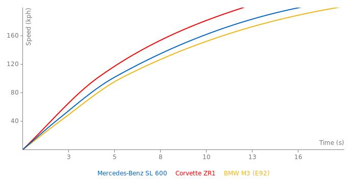 Mercedes-Benz SL 600 acceleration graph