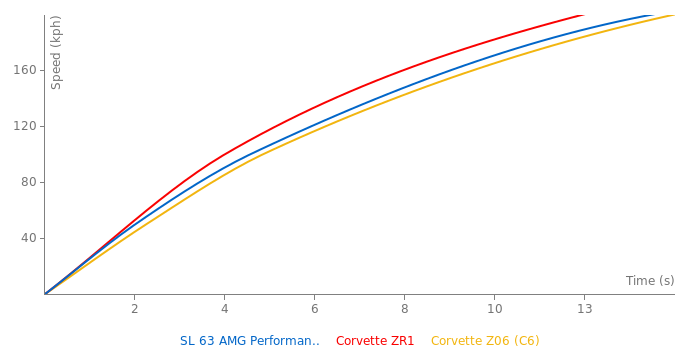 Mercedes-Benz SL 63 AMG Performance Package acceleration graph