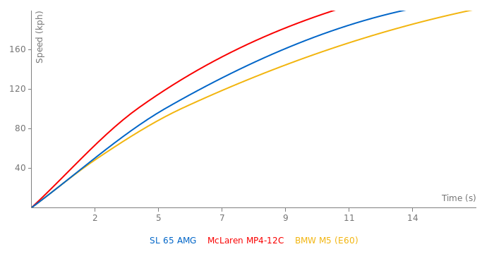 Mercedes-Benz SL 65 AMG acceleration graph