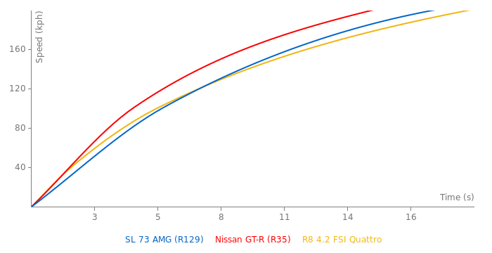 Mercedes-Benz SL 73 AMG acceleration graph