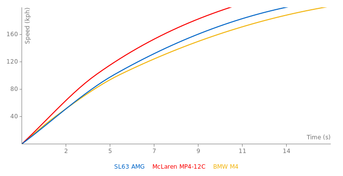 Mercedes-Benz SL63 AMG acceleration graph