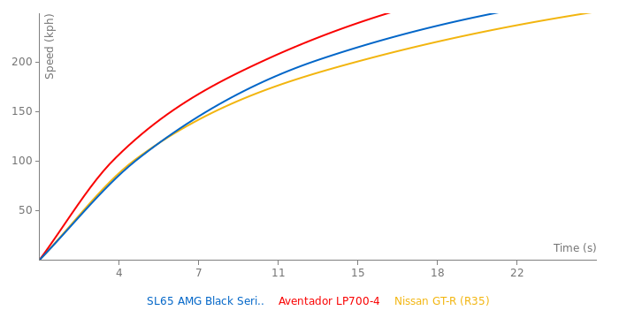 Mercedes-Benz SL65 AMG Black Series acceleration graph