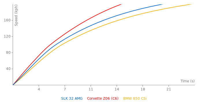 Mercedes-Benz SLK 32 AMG acceleration graph